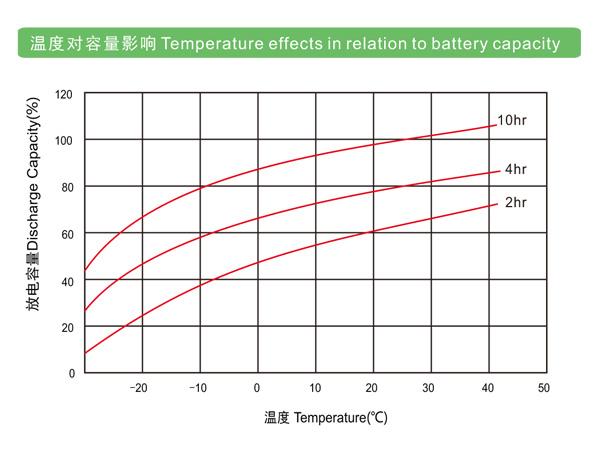 理士铅碳电池-LRC 系列